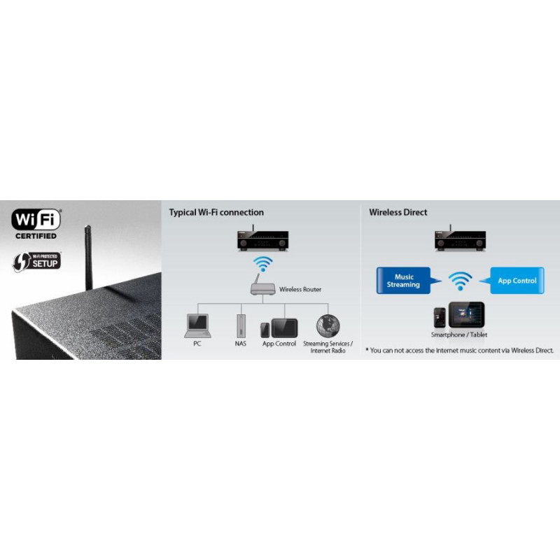 Yamaha RX-V683 Dolby Atmos 7 2 CH AVR (DTSx, TRUE 4K, BLUETOOTH, WIFI,150  WATTS/CH, HDCP 2 2)